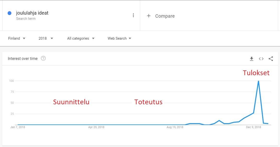 """Kuvakaappaus Google Trends -palvelusta. """"Joululahja ideat"""" -hakusana dataa vuodelta 2018."""